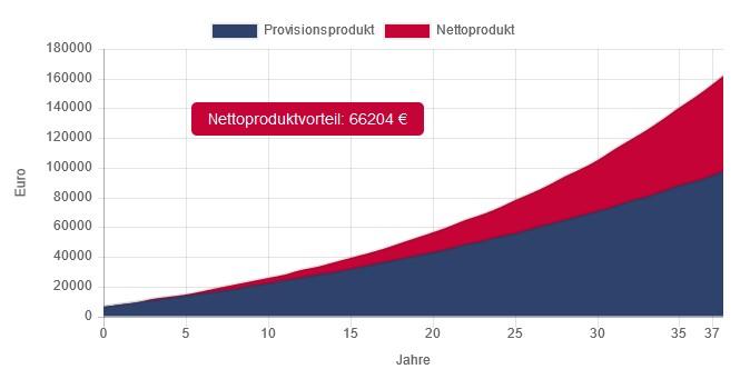 Nettoproduktvorteil