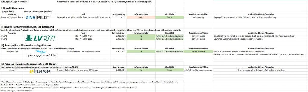 Vorsorgekonzept bei der Altersfairsorge (Excel)