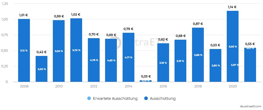 Xtrackers Euro Stoxx Quality Dividend UCITS ETF Ausschüttungen Dividenden