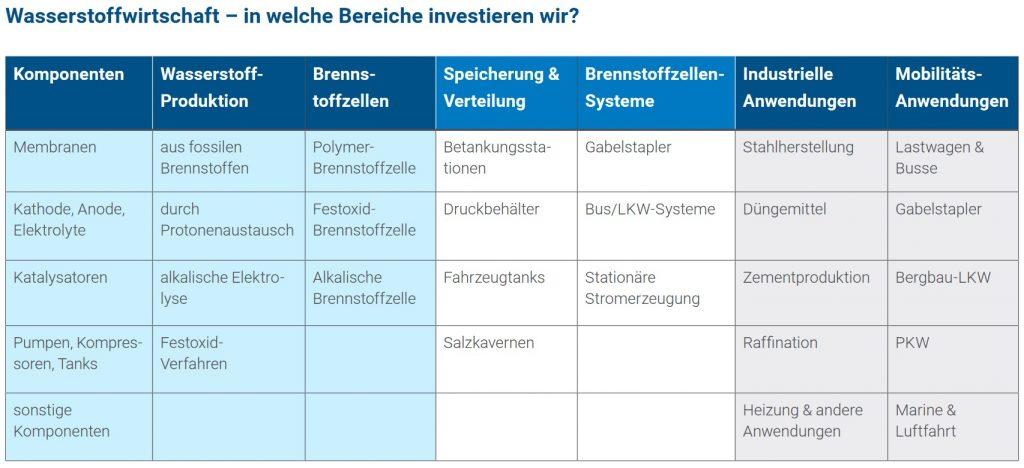 In diese Bereiche investiert der L&G Wasserstoff-ETF