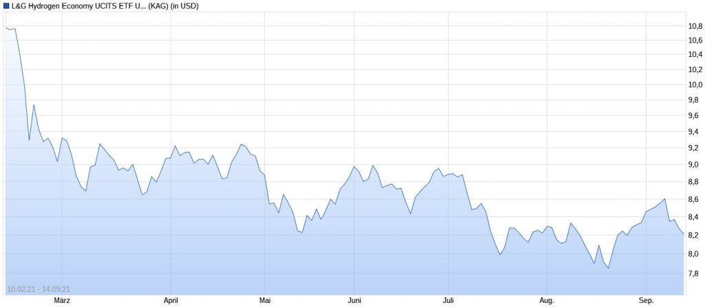 L&G Wasserstoff-ETF im Chart