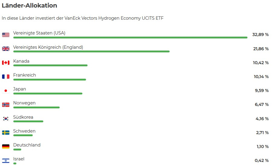 Länder-Allokation VanEck Vectors Hydrogen Economy ETF