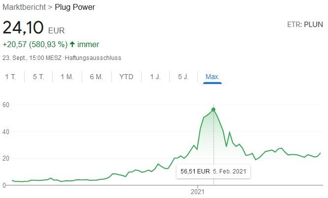 Plug Power Chart