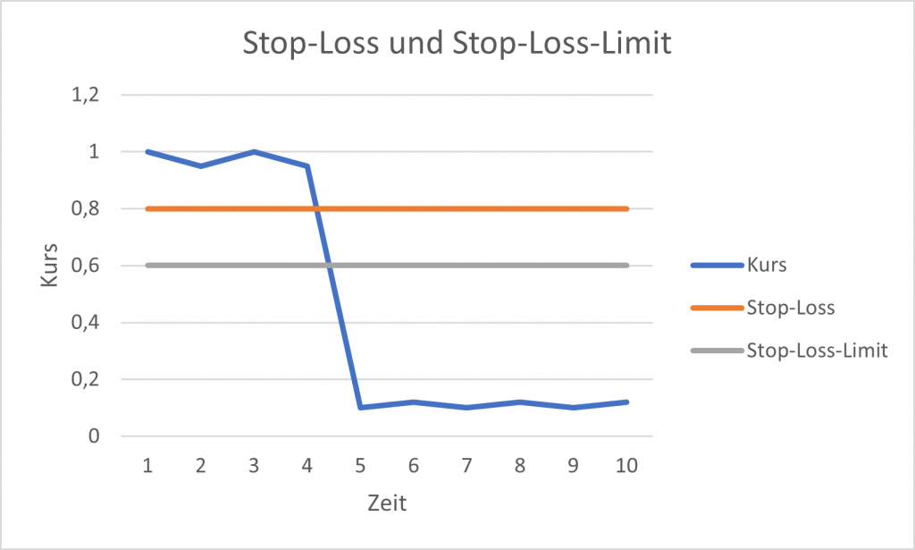 Stop-Loss und Stop-Loss-Limit Beispiel Pennystock