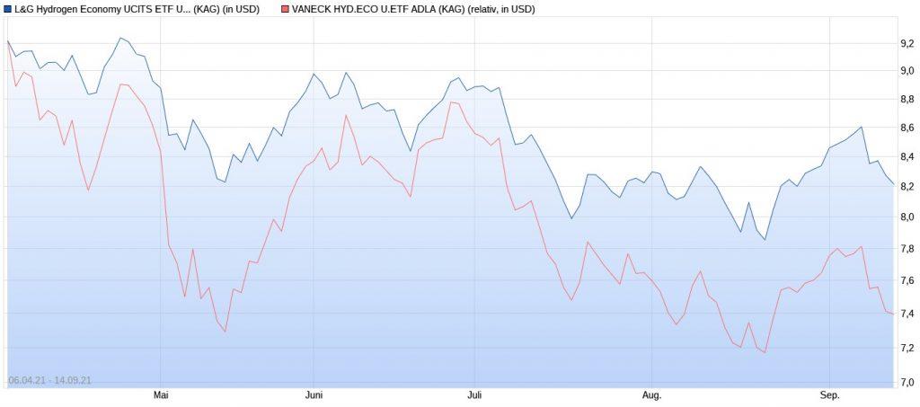 Wasserstoff-ETFs im Chart-Vergleich