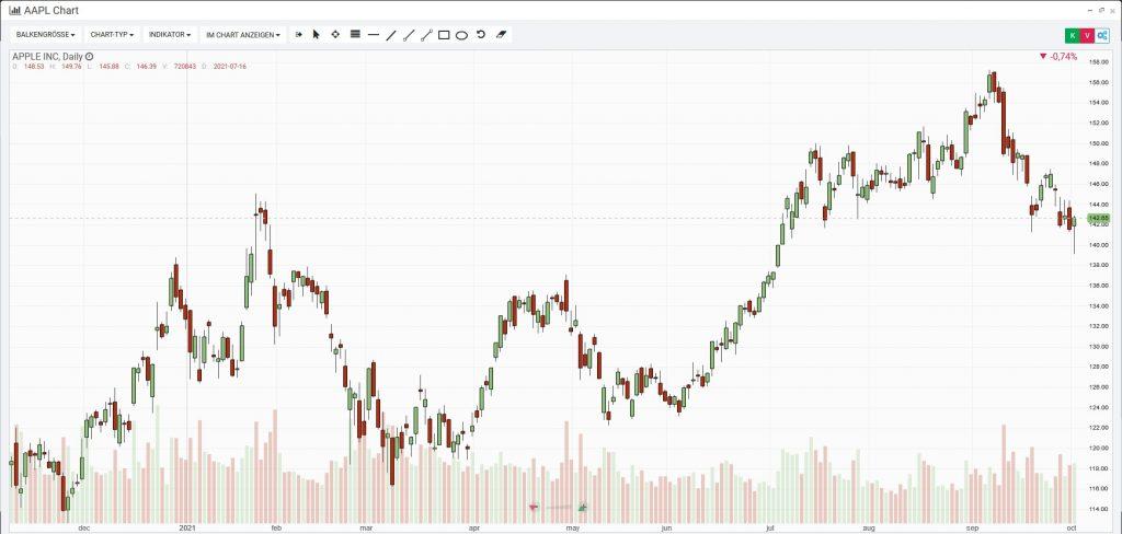 Apple Aktie Chart im Webtrader