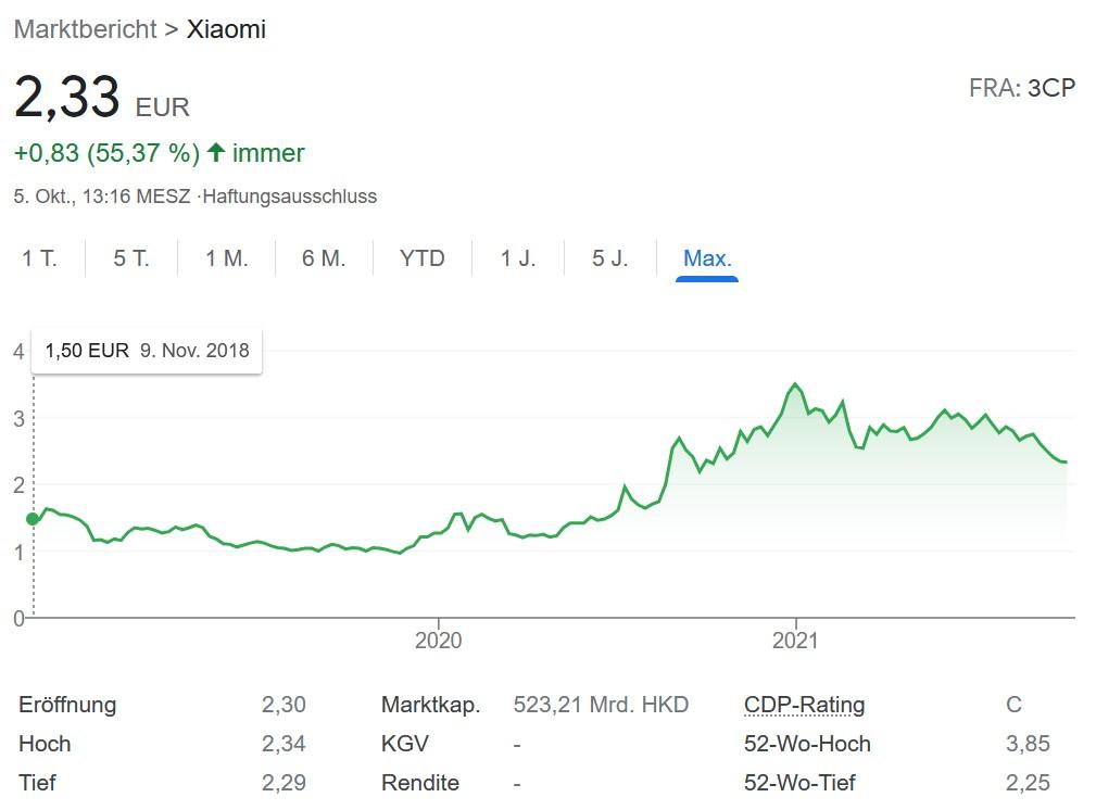 Xiaomi Aktie Chart